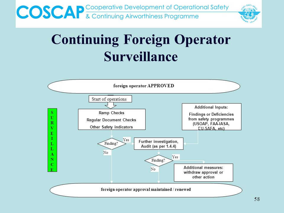 Continuing Foreign Operator Surveillance