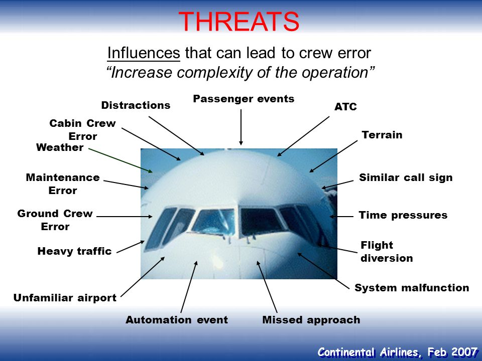 THREATS Influences that can lead to crew error