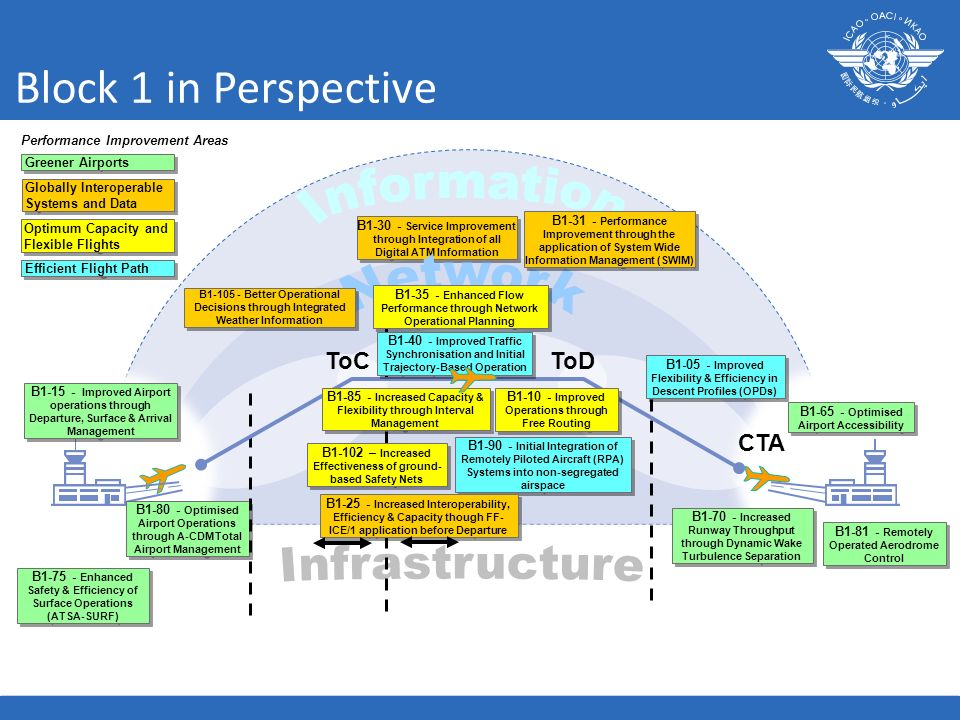 Block 1 in Perspective Information Network Infrastructure ToC ToD CTA