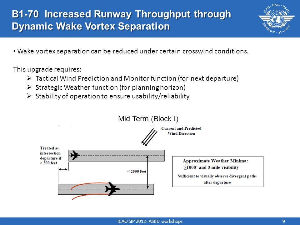 ICAO SIP 2012- ASBU workshops