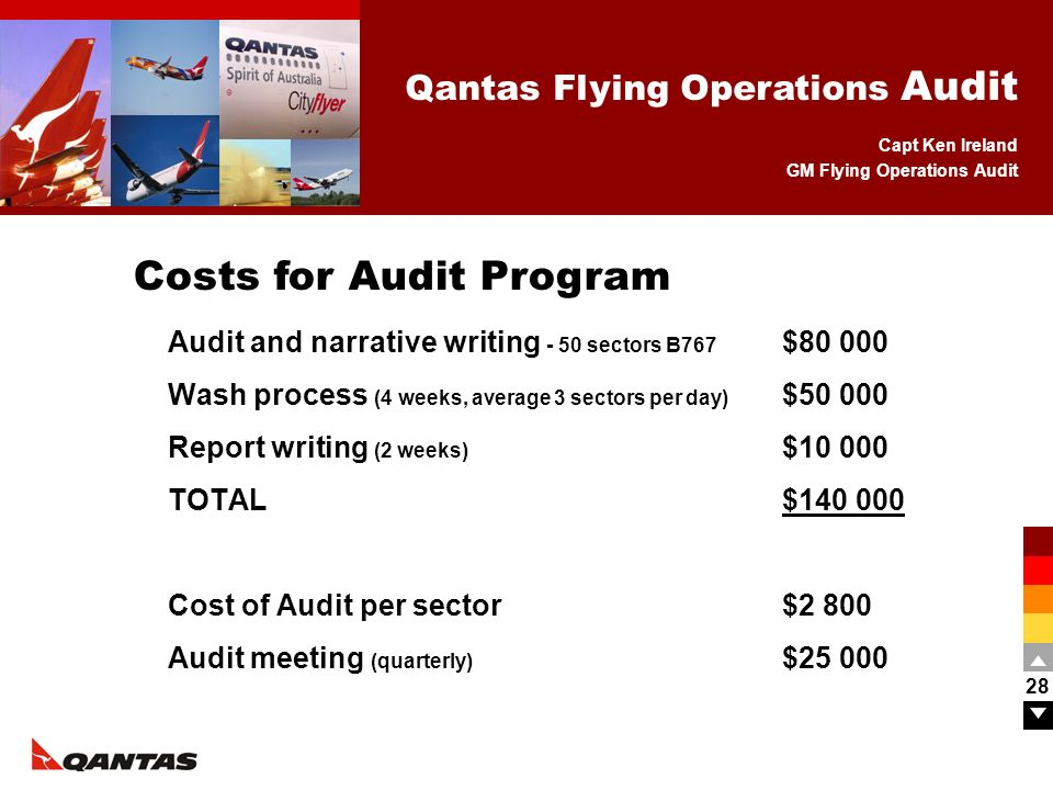 Costs for Audit Program