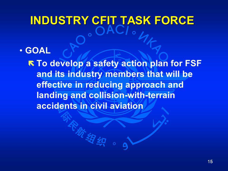 INDUSTRY CFIT TASK FORCE