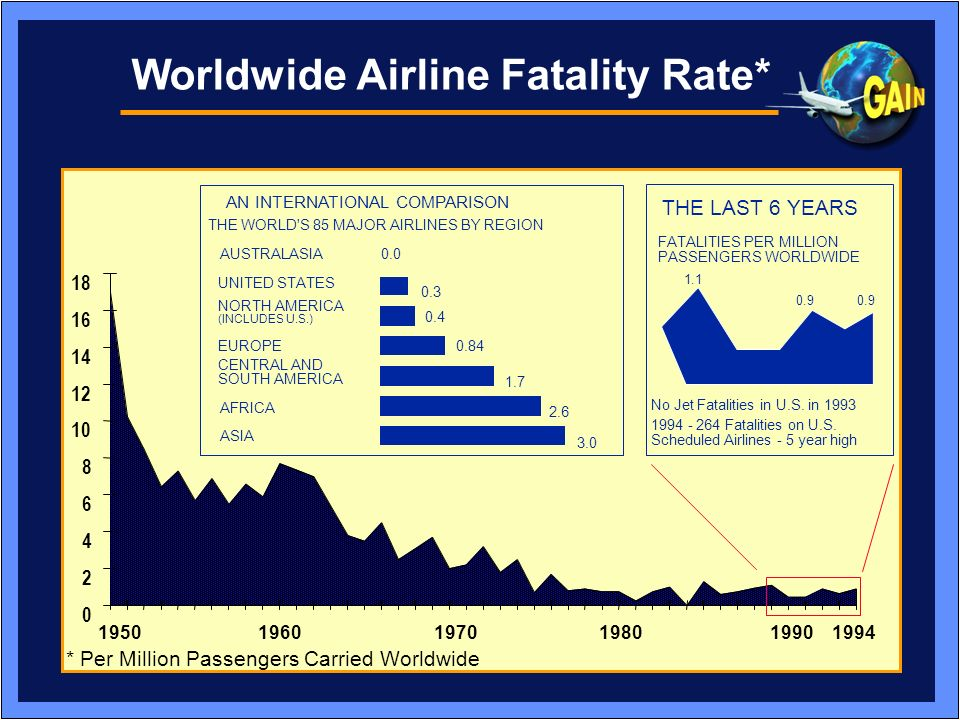 Worldwide Airline Fatality Rate*