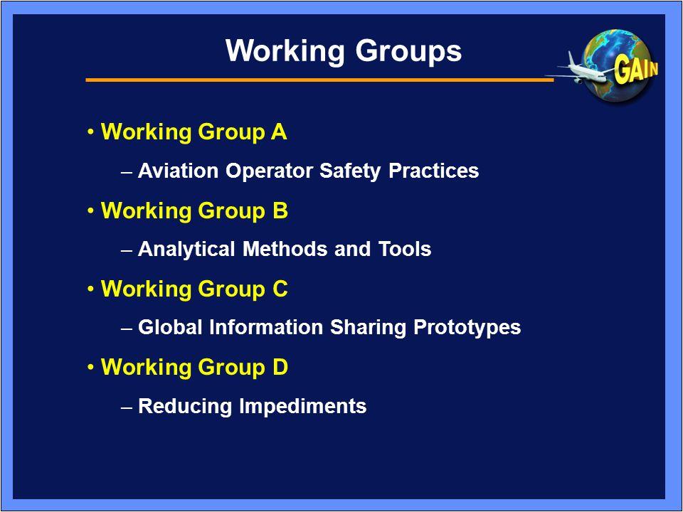 Working Groups Working Group A Working Group B Working Group C