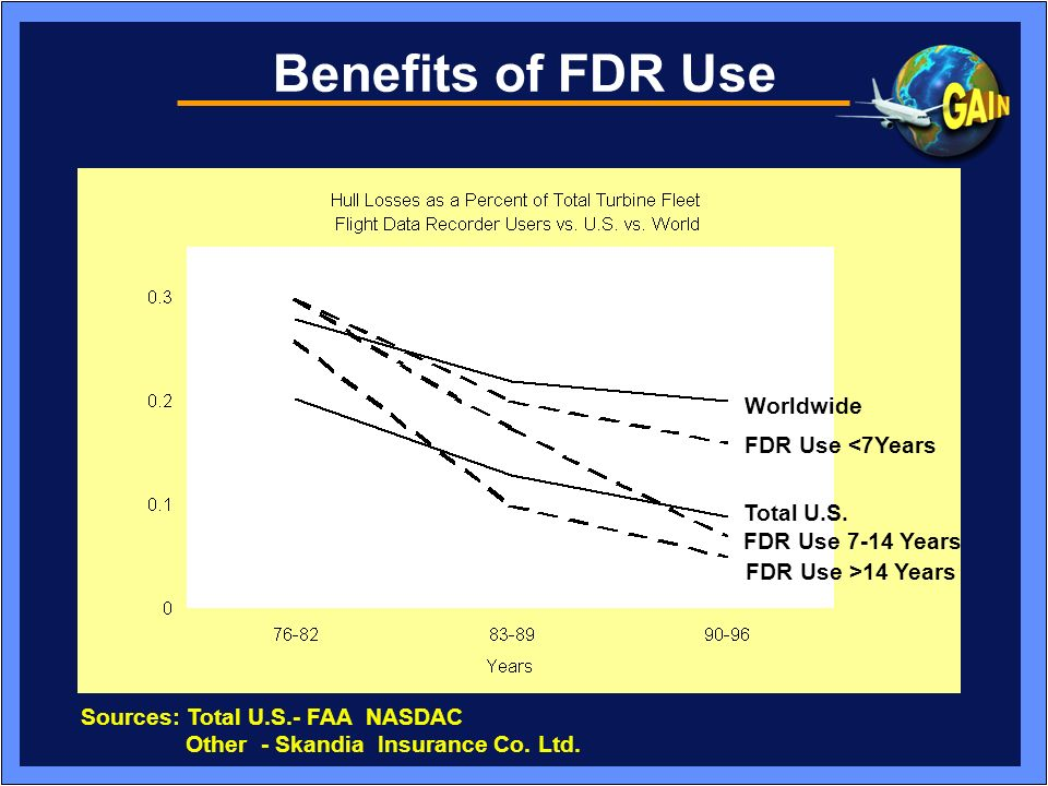 Benefits of FDR Use Worldwide FDR Use <7Years Total U.S.