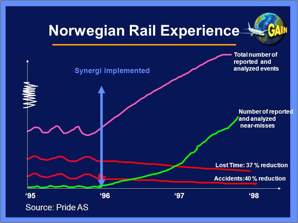 Norwegian Rail Experience