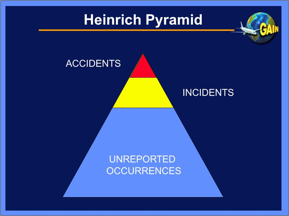 Heinrich Pyramid ACCIDENTS INCIDENTS UNREPORTED OCCURRENCES