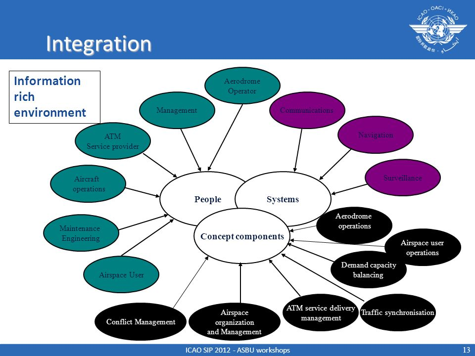 Integration Information rich environment People Systems