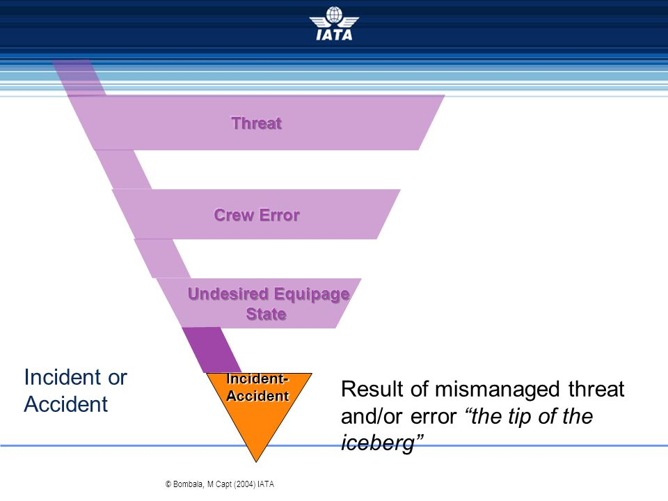 Result of mismanaged threat and/or error the tip of the iceberg
