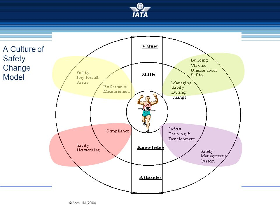 A Culture of Safety Change Model