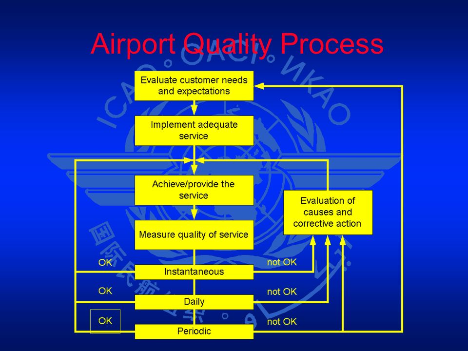 Airport Quality Process