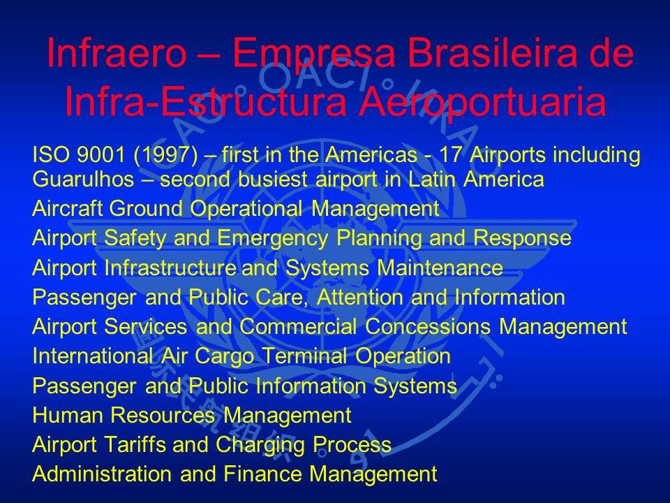 Infraero – Empresa Brasileira de Infra-Estructura Aeroportuaria