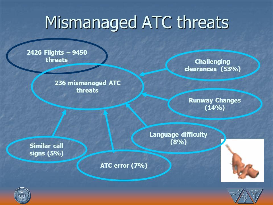 Mismanaged ATC threats