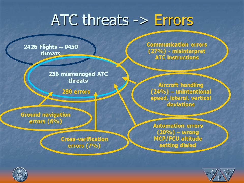 ATC threats -> Errors