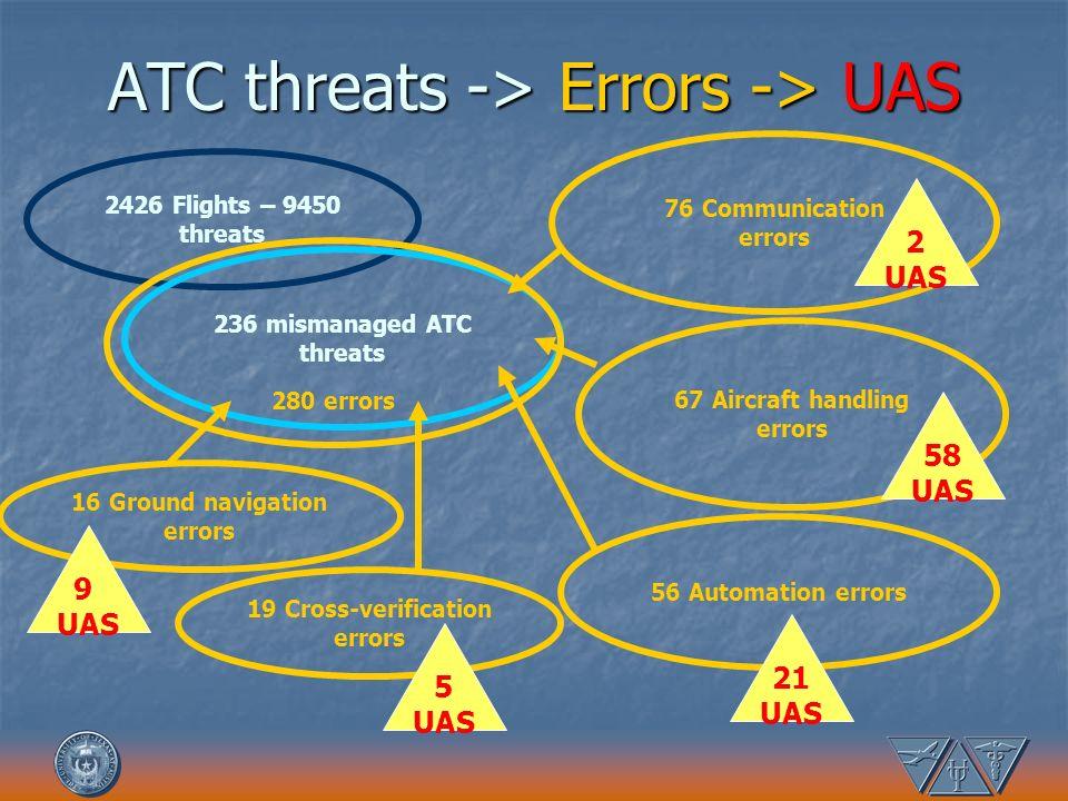ATC threats -> Errors -> UAS