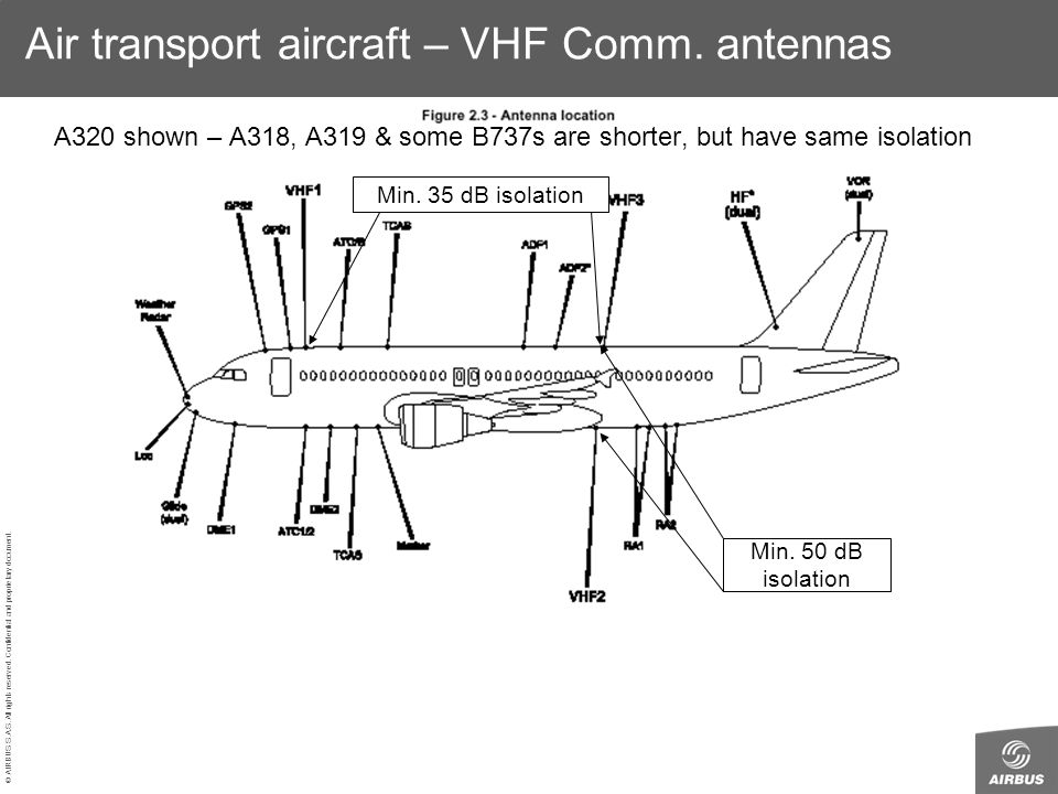 Air transport aircraft – VHF Comm. antennas