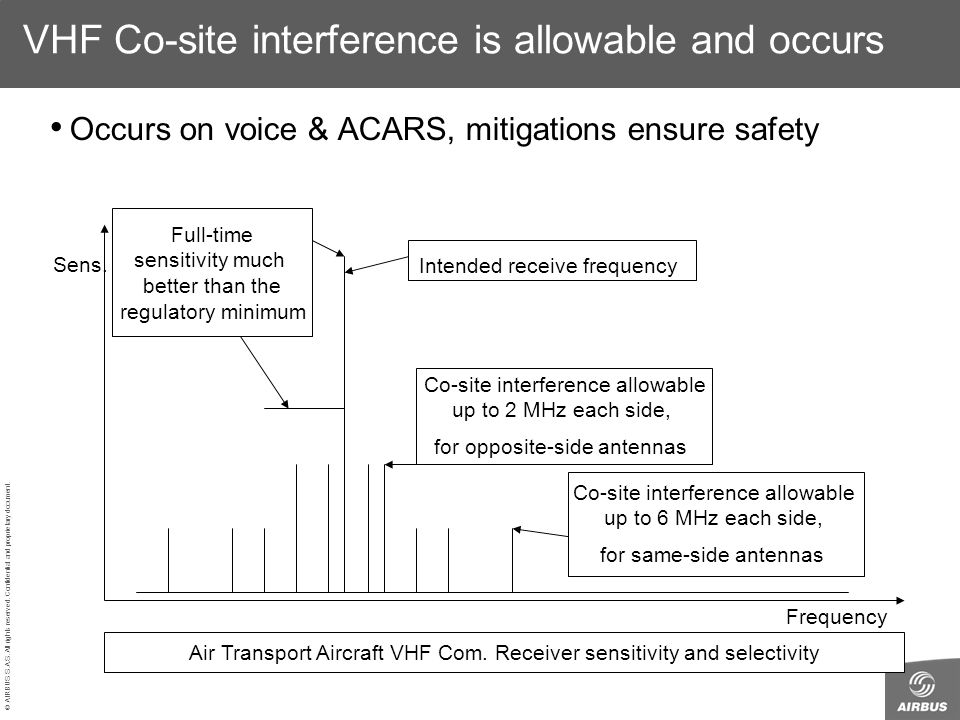 VHF Co-site interference is allowable and occurs