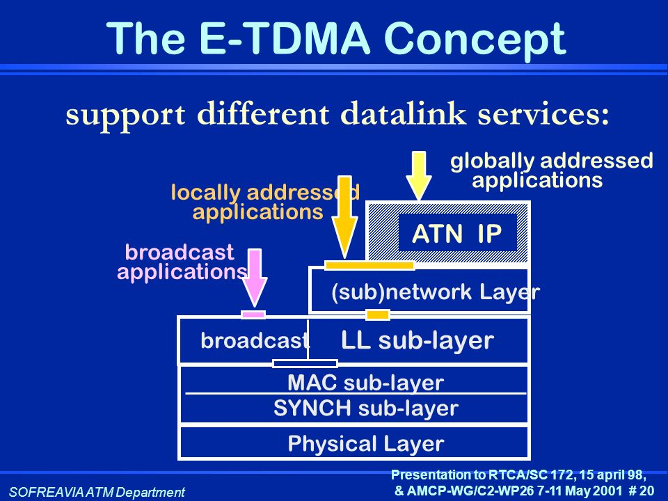 support different datalink services: