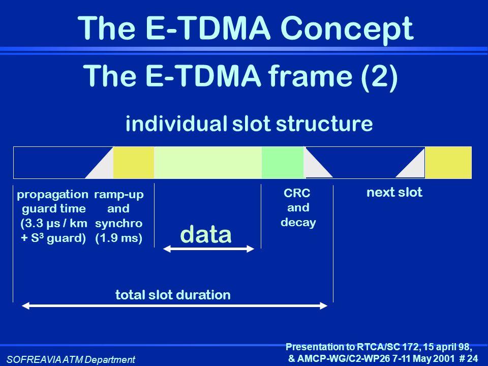 The E-TDMA frame (2) data individual slot structure next slot