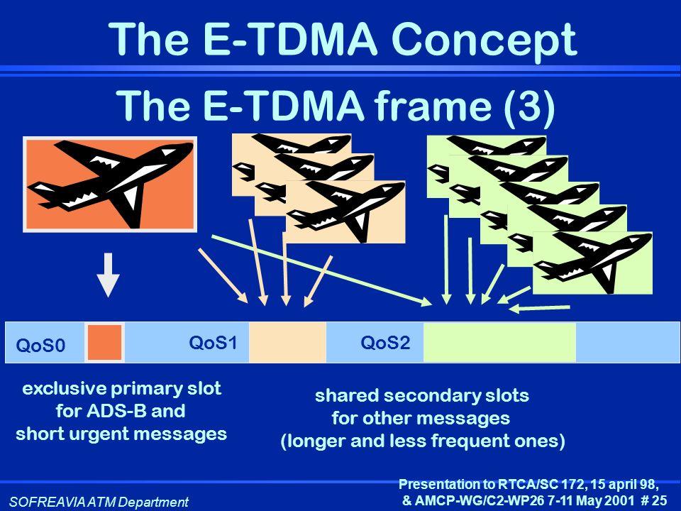 The E-TDMA frame (3) QoS0 QoS1 QoS2 exclusive primary slot