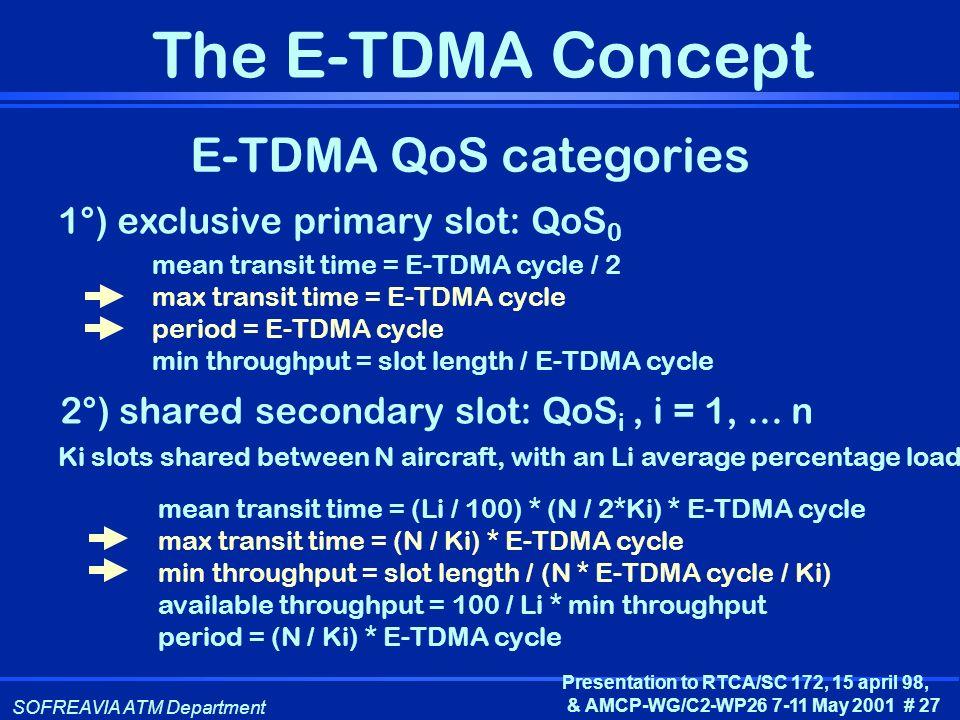 E-TDMA QoS categories 1°) exclusive primary slot: QoS0