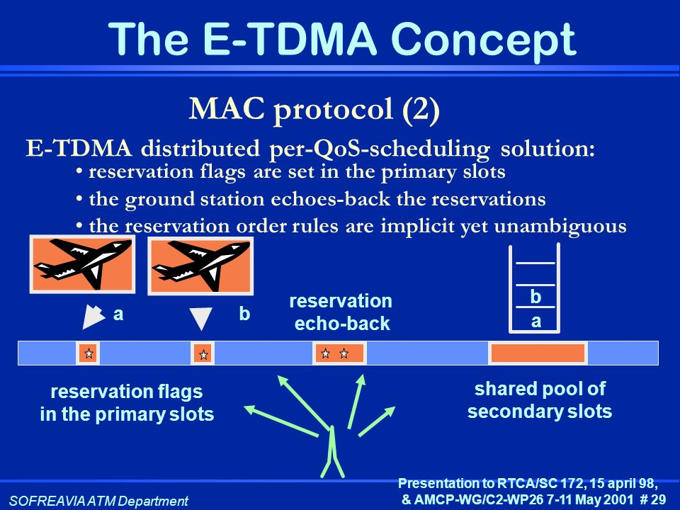 MAC protocol (2) E-TDMA distributed per-QoS-scheduling solution: