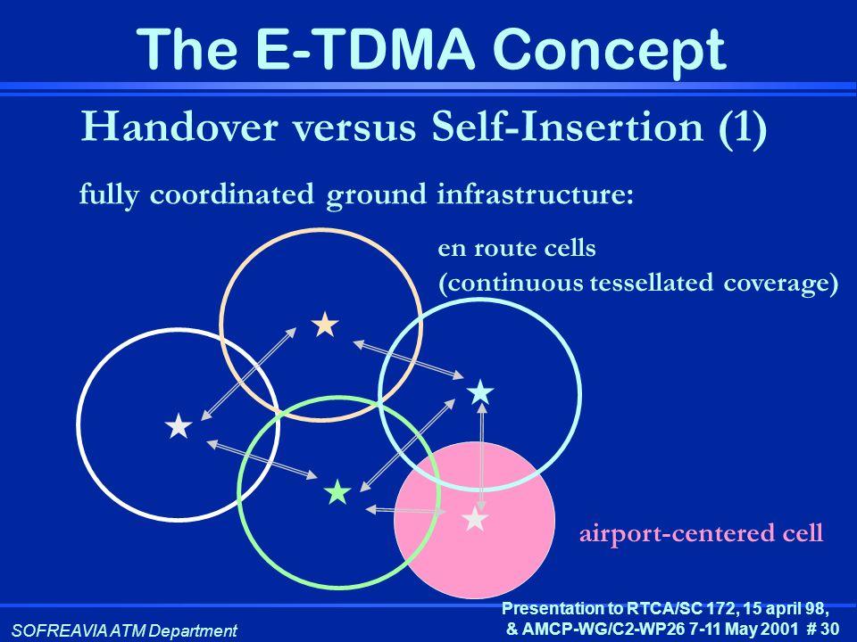Handover versus Self-Insertion (1)