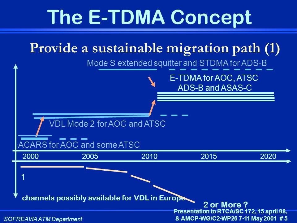 Provide a sustainable migration path (1)