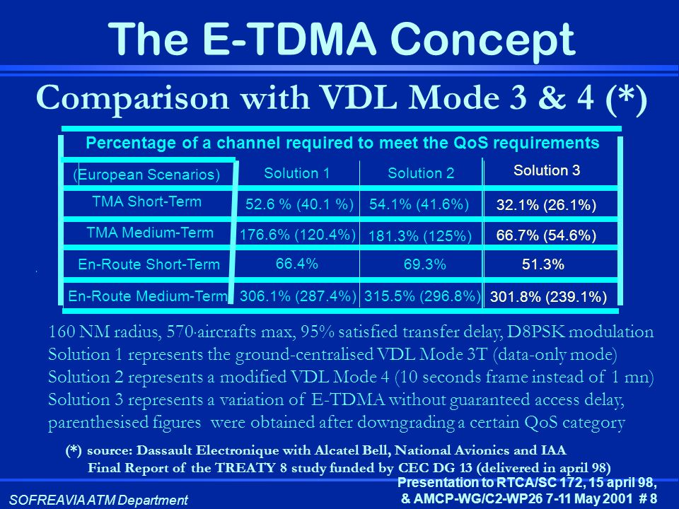 Comparison with VDL Mode 3 & 4 (*)