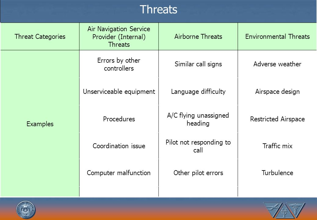 Threats Threat Categories