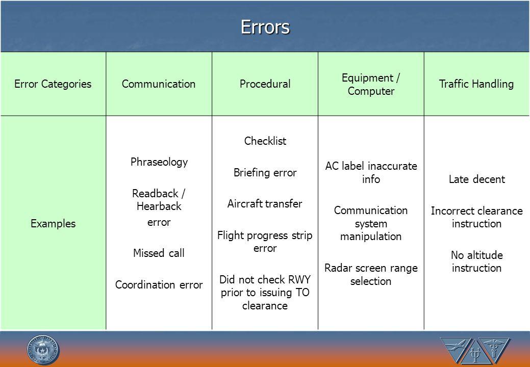 Errors Error Categories Communication Procedural Equipment / Computer