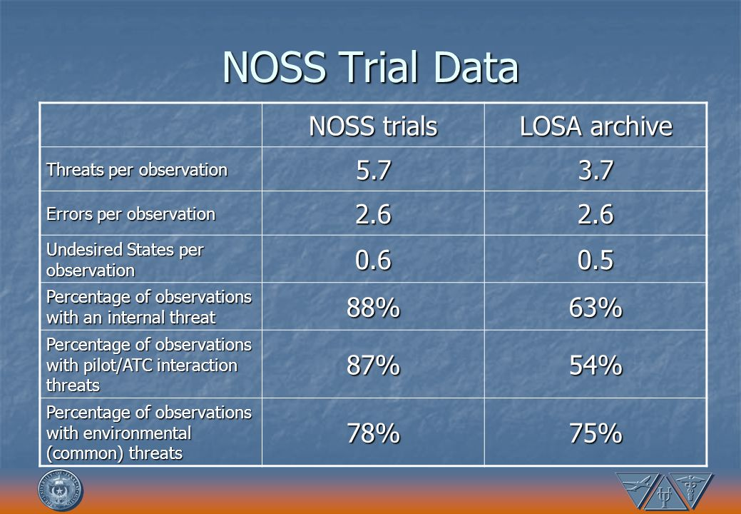 NOSS Trial Data NOSS trials LOSA archive 5.7 3.7 2.6 0.6 0.5 88% 63%