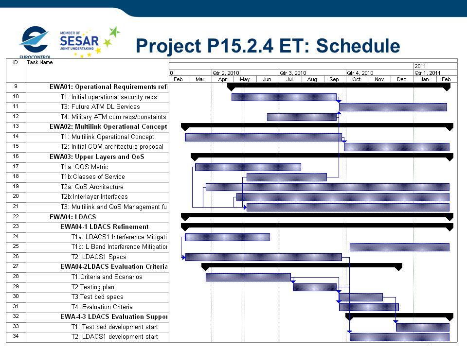 Project P15.2.4 ET: Schedule 28/03/2017