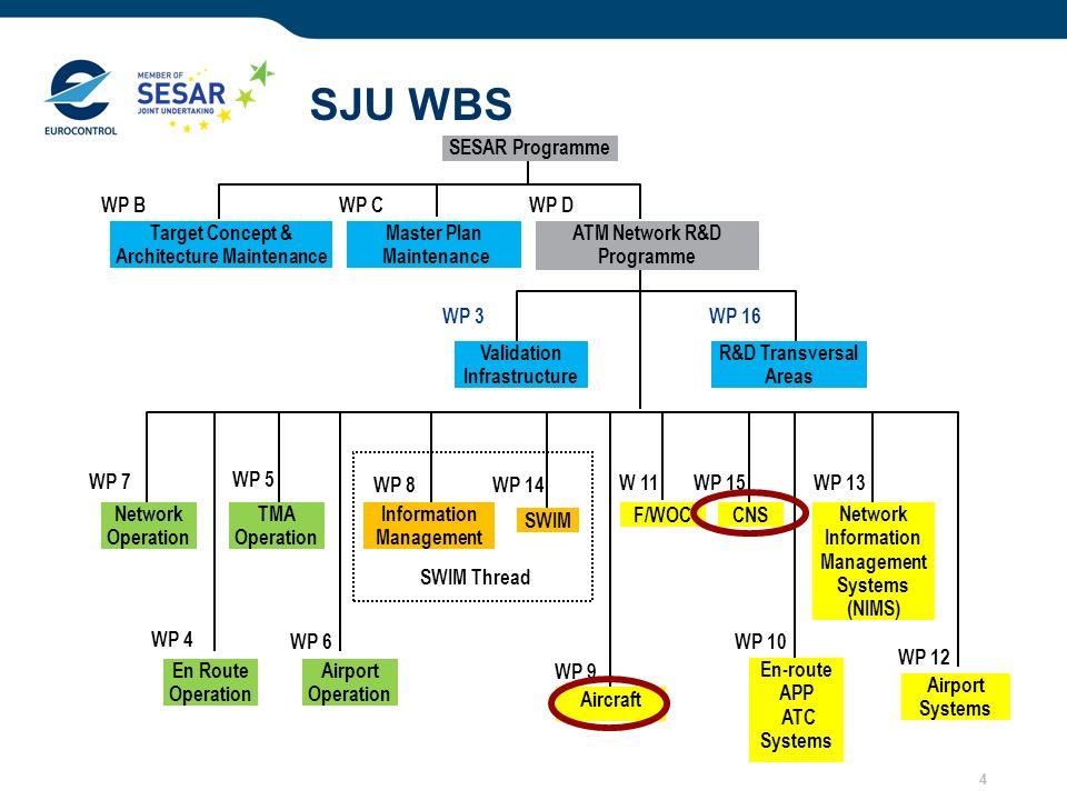 SJU WBS SESAR Programme WP B WP C WP D