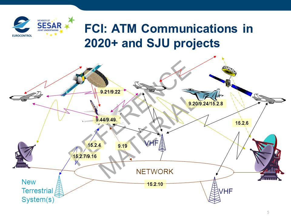 FCI: ATM Communications in 2020+ and SJU projects