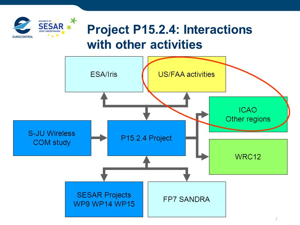 Project P15.2.4: Interactions with other activities