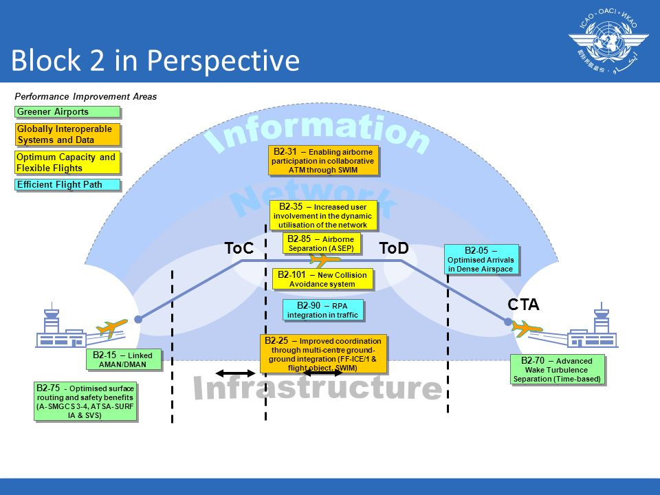 Block 2 in Perspective Information Network Infrastructure ToC ToD CTA