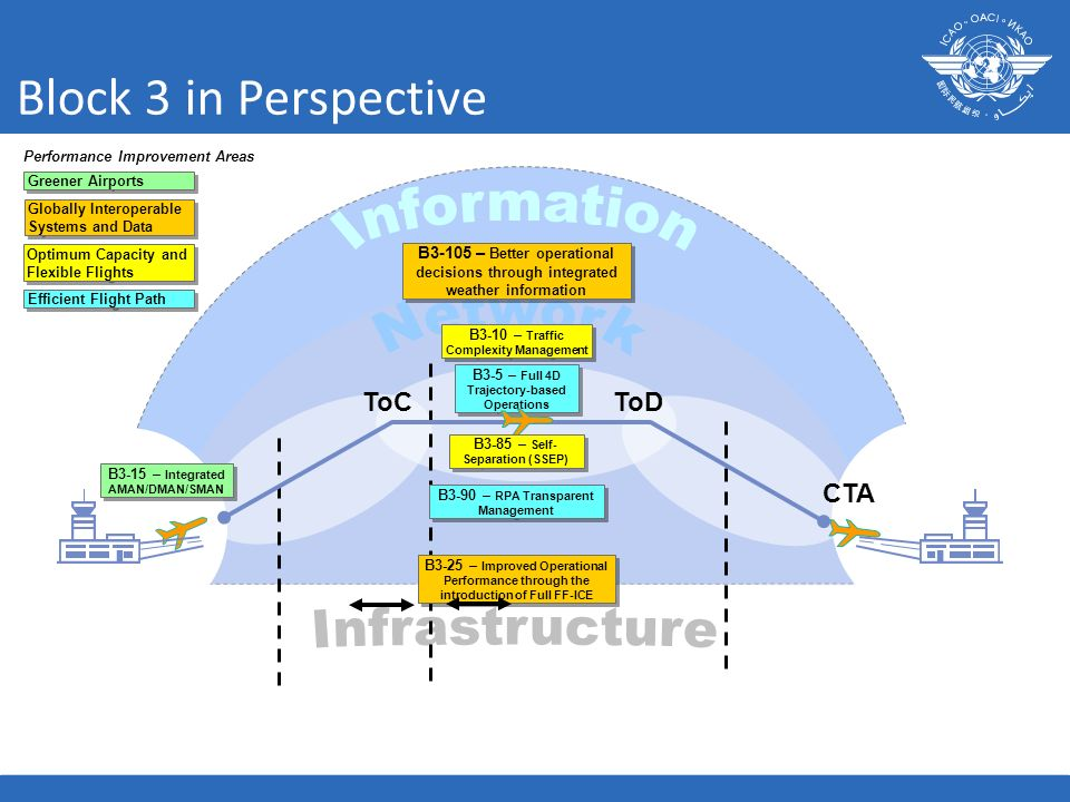 Block 3 in Perspective Information Network Infrastructure ToC ToD CTA