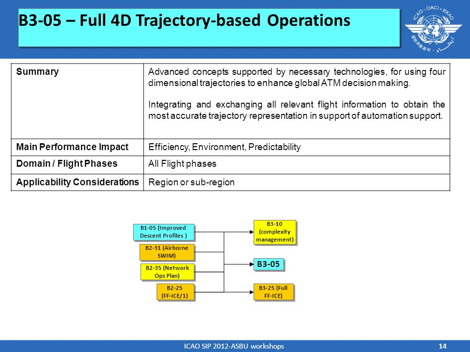 B3-10 (complexity management) B1-05 (Improved Descent Profiles )