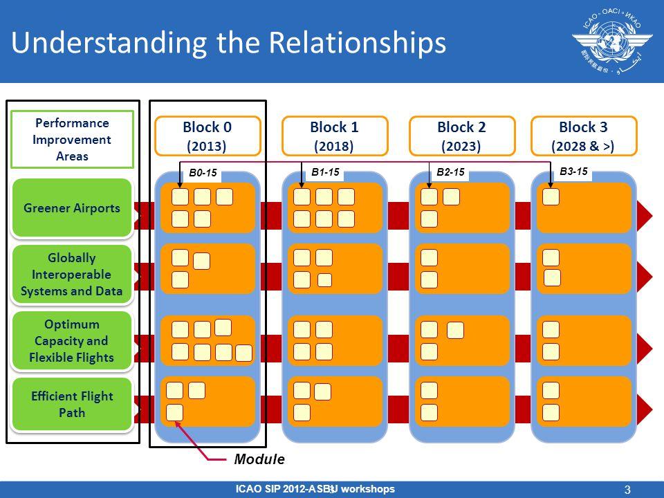 Understanding the Relationships