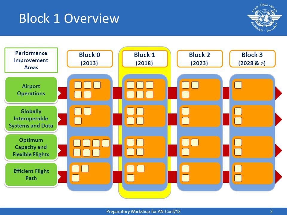Block 1 Overview Block 0 Block 1 Block 2 Block 3 (2013) (2018) (2023)