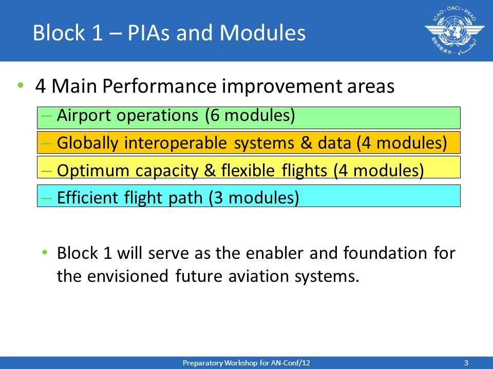 Block 1 – PIAs and Modules