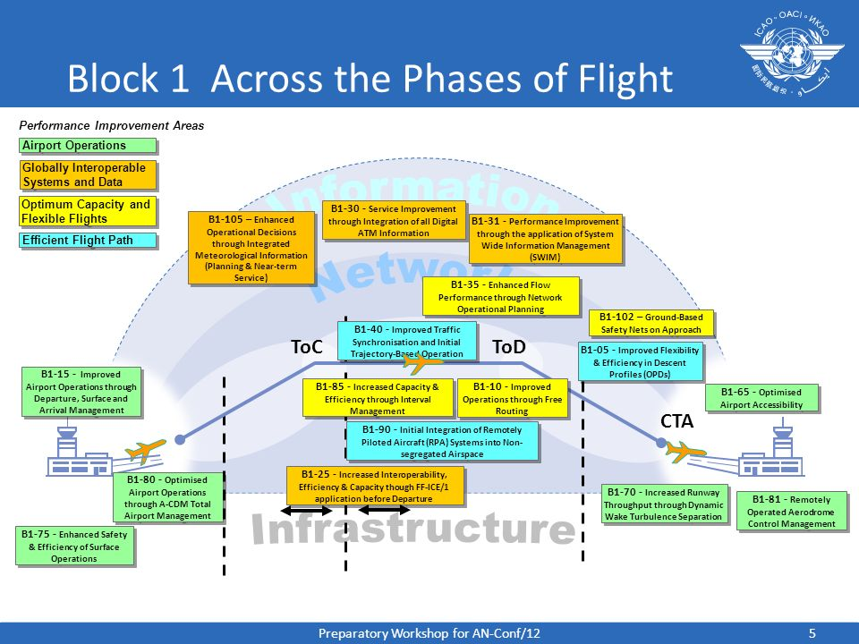 Block 1 Across the Phases of Flight