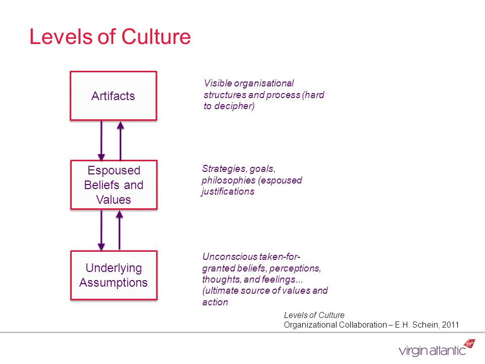 Levels of Culture Artifacts Espoused Beliefs and Values