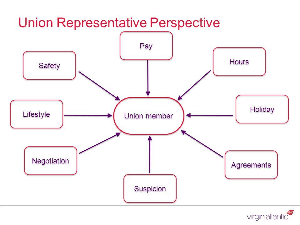 Union Representative Perspective