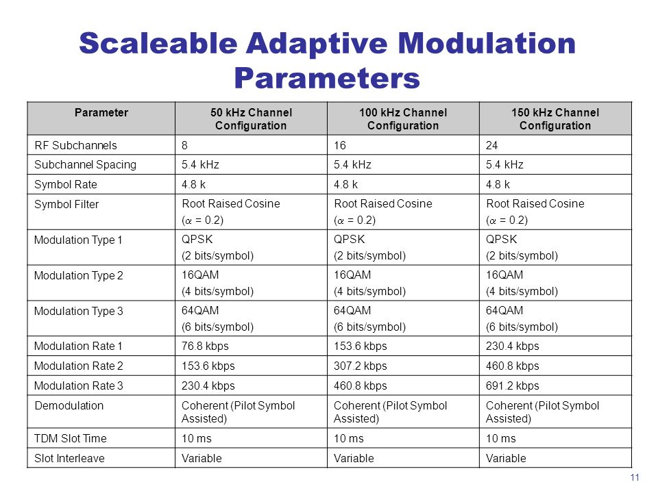 Scaleable Adaptive Modulation Parameters