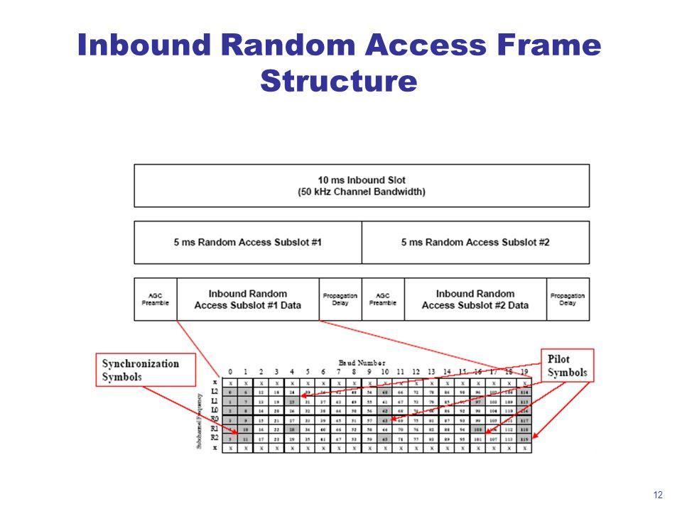 Inbound Random Access Frame Structure