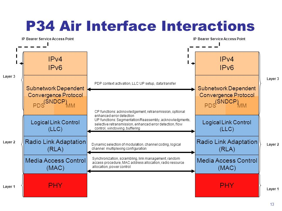P34 Air Interface Interactions