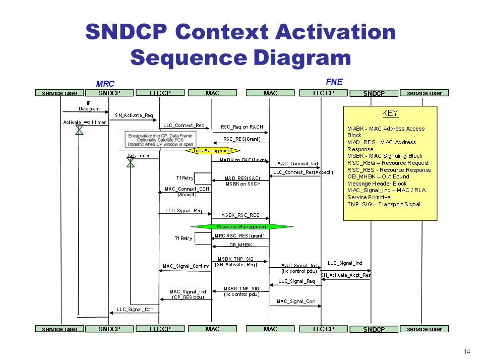 SNDCP Context Activation Sequence Diagram