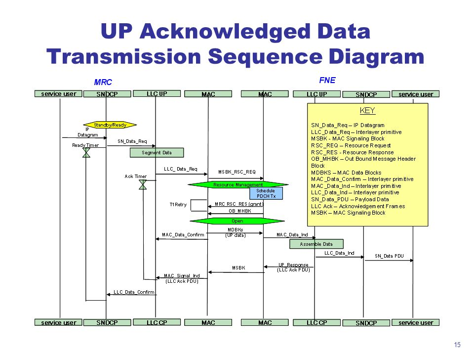 UP Acknowledged Data Transmission Sequence Diagram
